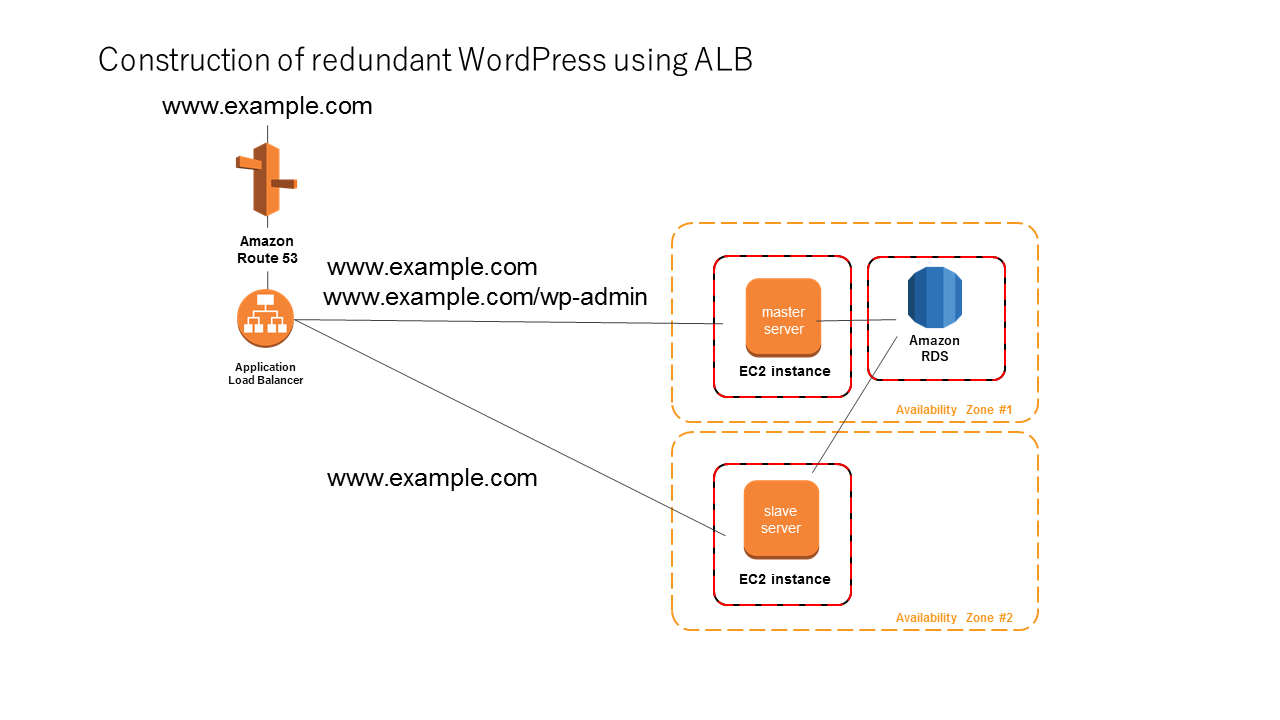 Construction of redundant WordPress using ALB